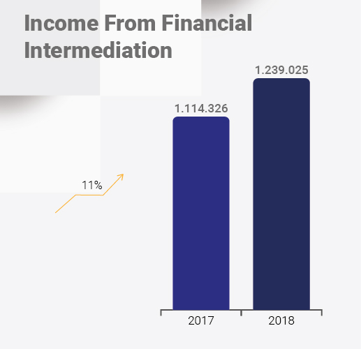 Income from financial Intermediation